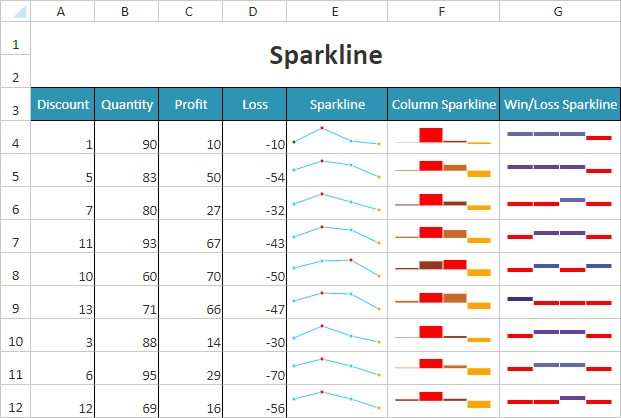 Sparklines in Spreadsheet