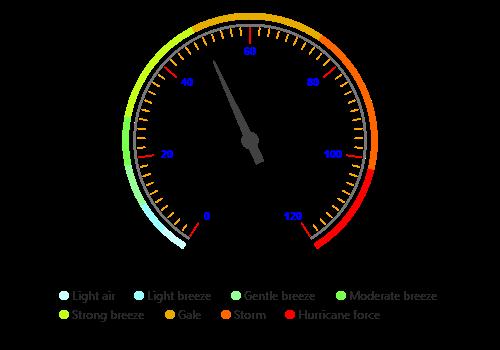 Php Circular Gauge Control