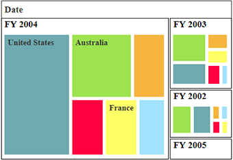 Equal color mapping support in PHP pivot treemap control