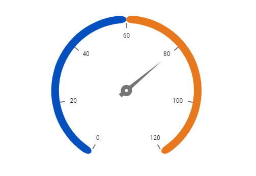 React circular gauge chart rendered with rounded ranges
