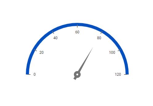 React Circular Gauge Chart Radial Gauge Chart Syncfusion
