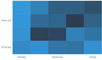 Axis intervals displayed in React Heatmap chart