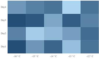 React Heatmap chart | Matrix bubble chart | Syncfusion