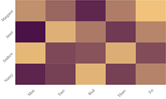 Label rotation of the React Heatmap chart axes