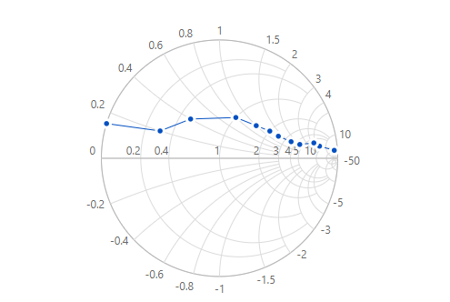 React Smith chart with markers