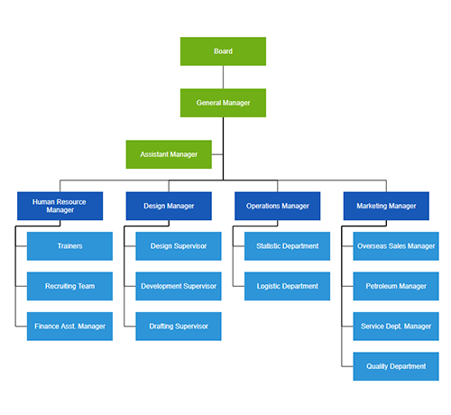 Organizational chart visualization using data binding and automatic layout features in UWP Diagram control