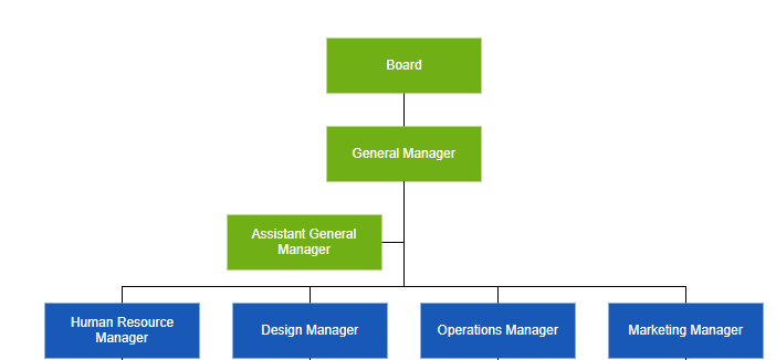 Define assistants in organizational chart using UWP Diagram control