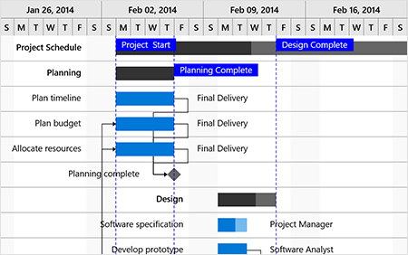 Strip lines to highlight important dates in uwp Gantt chart