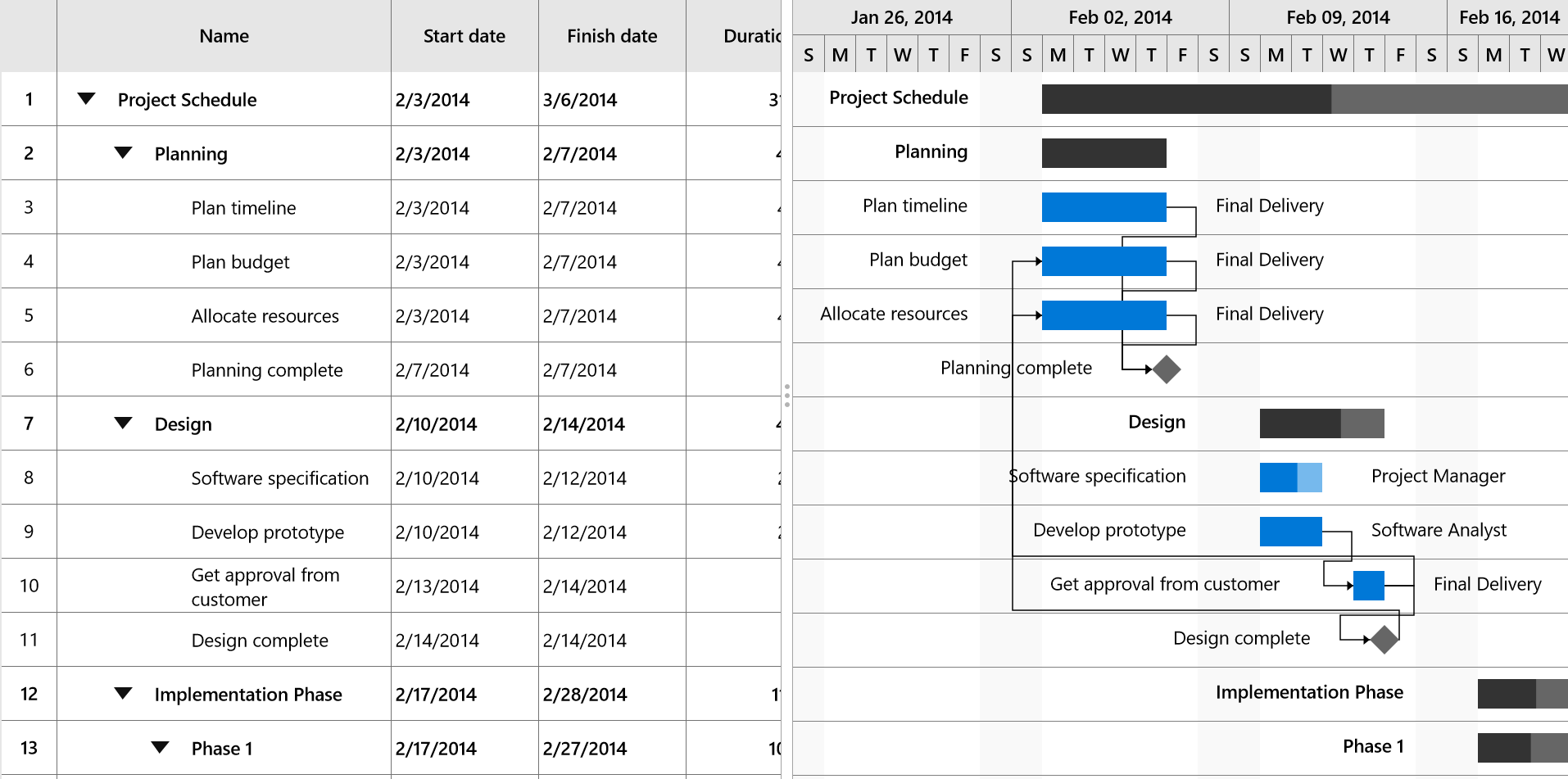 UWP Gantt timescale configured with top tier as weeks and bottom tier as days