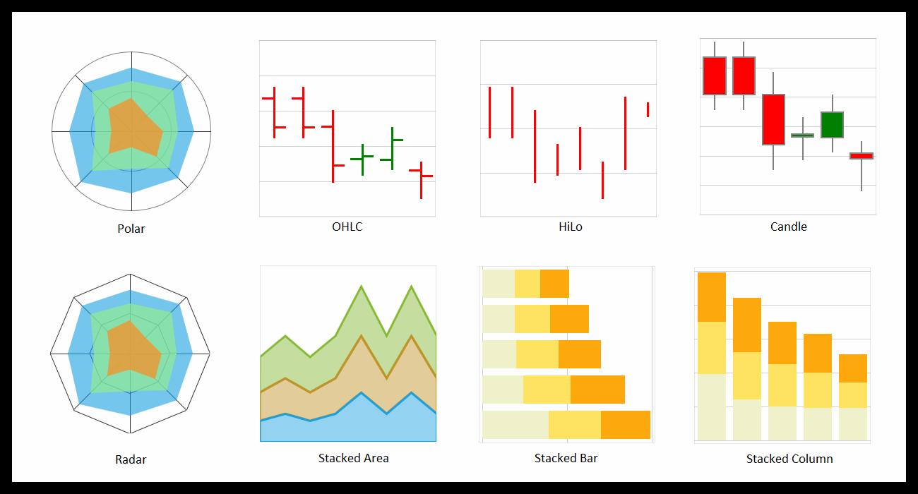 UWP Charts & Graphs | Interactive Charts | Syncfusion