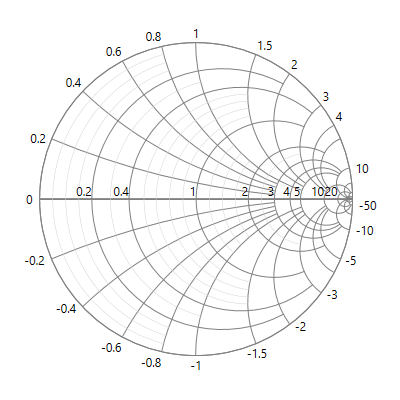 UWP Smith Chart with horizontal axis customization.