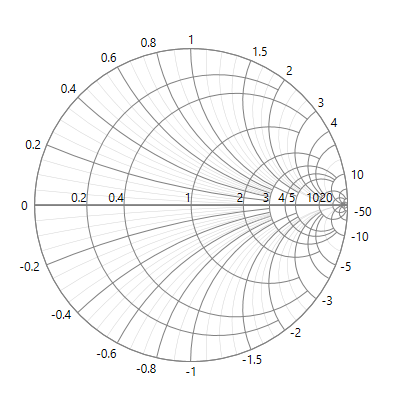 UWP Smith Chart with radial axis customization.