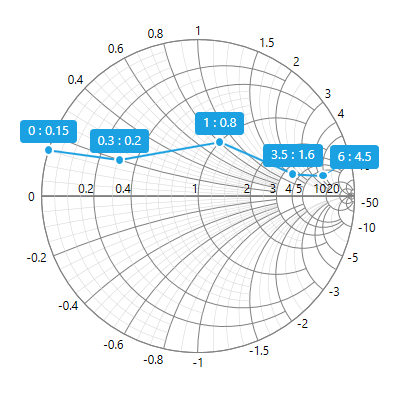 UWP Smith Chart with smart data label support.