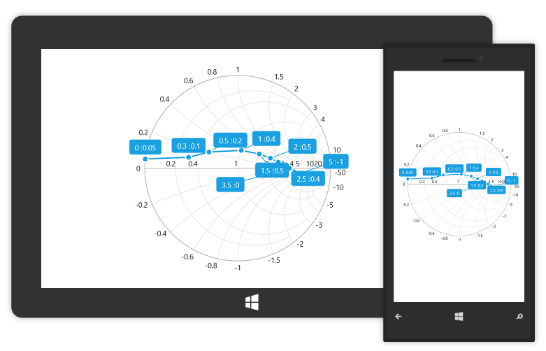 UWP Smith chart with smart data label support