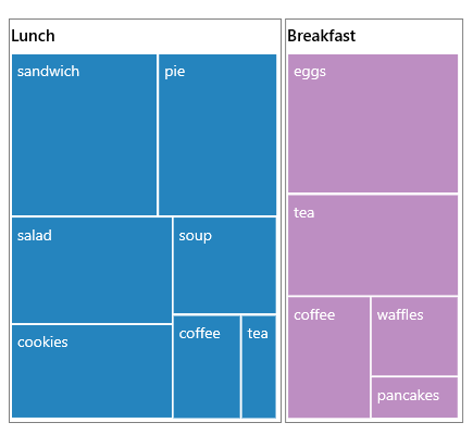 UWP TreeMap shows a flat data example.