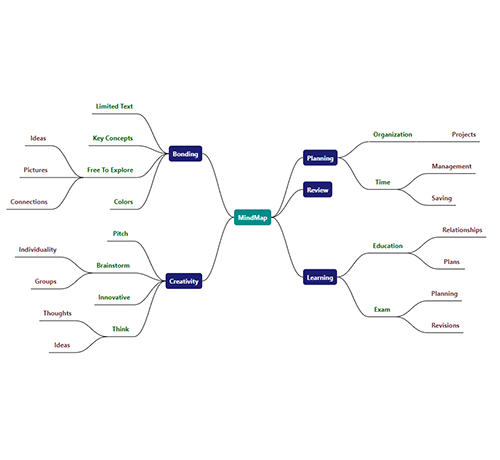 Mind map diagram created with data binding and automatic layout features available in Vue Diagram