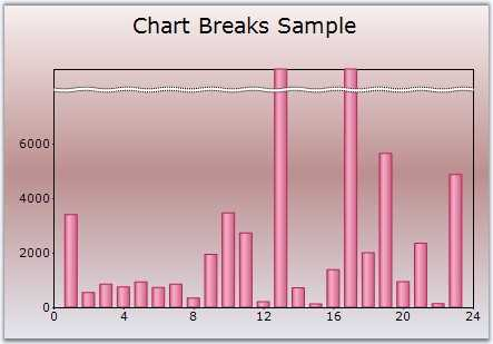 Chart with automatically calculated axis breaks.
