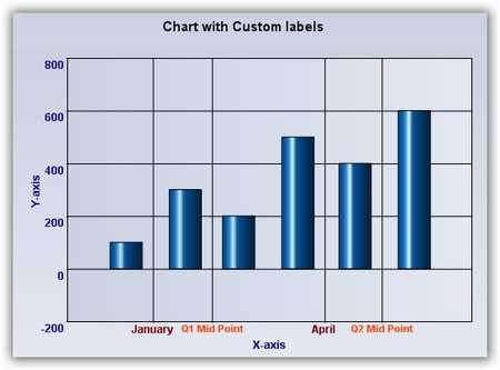 Custom labels in chart.