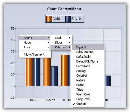 Context menu of chart