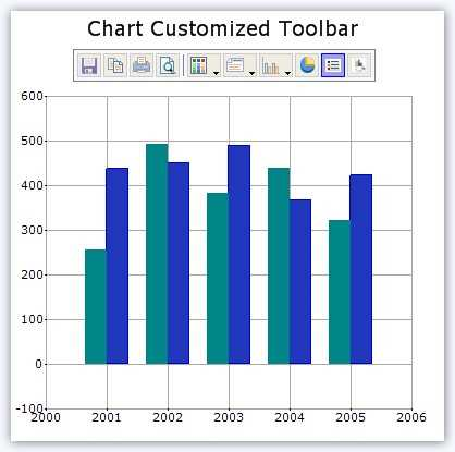 Chart with custom toolbar items.