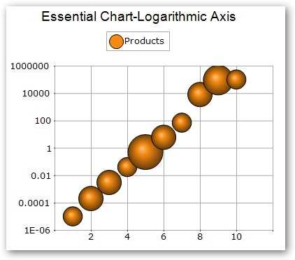 Logarithmic axis in chart.