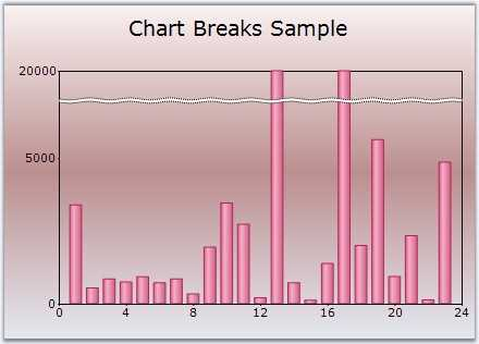 Chart with manually added axis breaks.