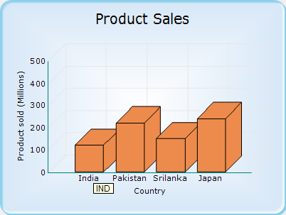Tooltip for axis labels.