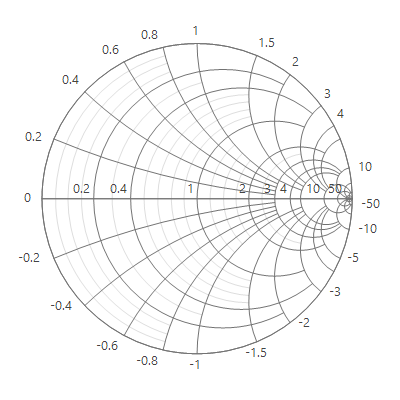 WinForms Smith Chart with horizontal axis customization..