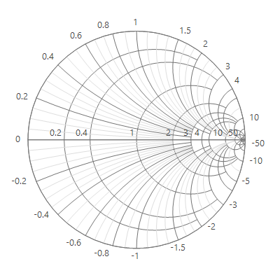 WinForms Smith Chart with radial axis customization.