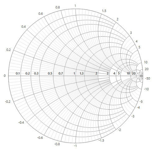 Winforms Smith Chart Control