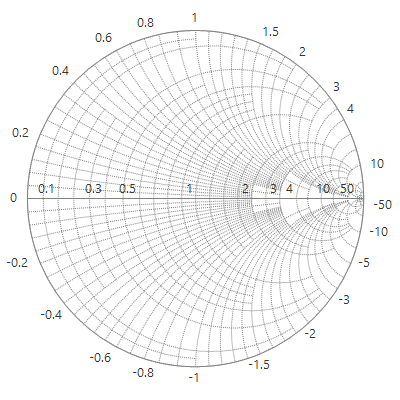 WinForms Smith Chart with axis support.