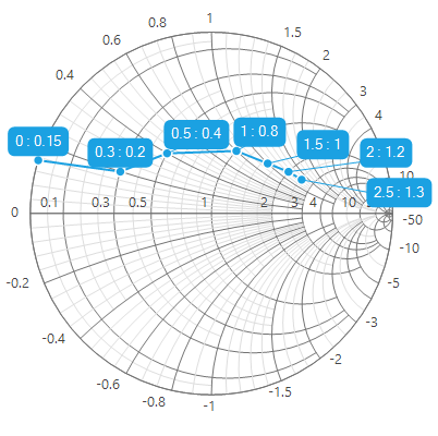 WinForms Smith Chart with data labels.