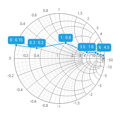 WinForms Smith Chart with smart data label support.