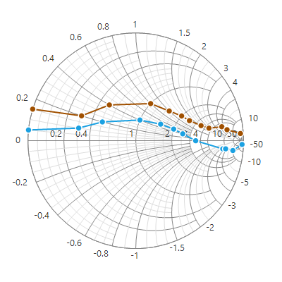 WinForms Smith Chart with line series.