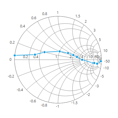 WinForms Smith Chart with marker enabled.