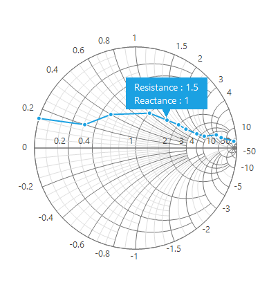 WinForms Smith Chart with tooltip support.