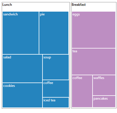 Windows.Forms TreeMap shows flat data example.