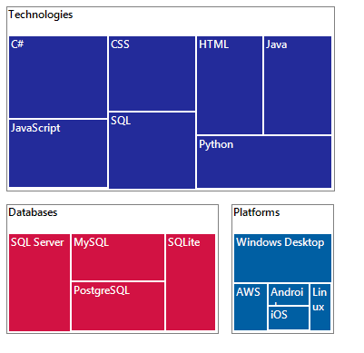 Windows.Forms TreeMap shows customized gap for leaf node.