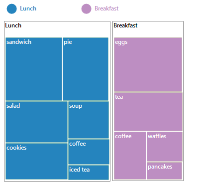 Windows.Forms TreeMap shows different type of legend icon.