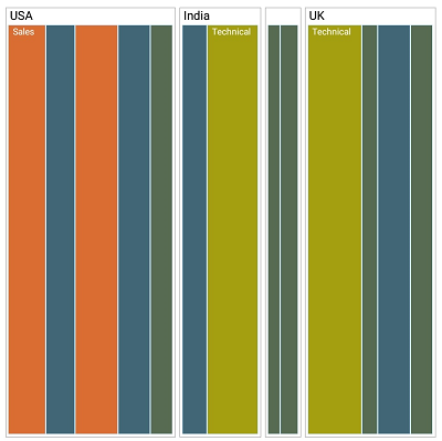 Windows.Forms TreeMap shows layout using SliceAndSizeVertical algorithm.