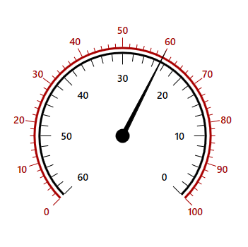 WPF Radial Gauge control showing different scale direction.