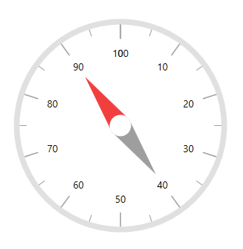 WPF Radial Gauge control showing a compass design with multiple needle pointers.