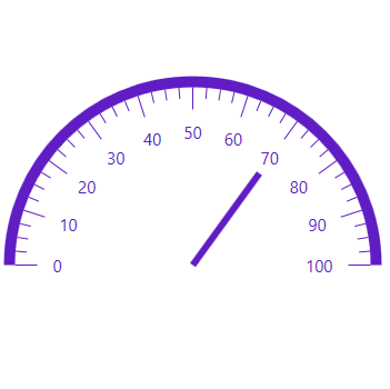 WPF Radial Gauge showing different types of needle pointers.