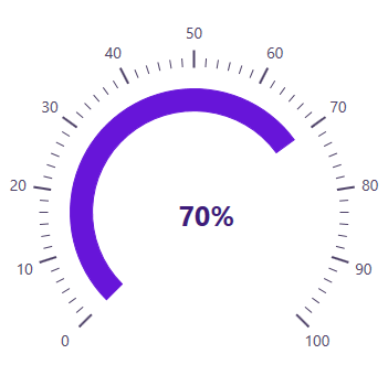 WPF Radial Gauge showing customized range position.