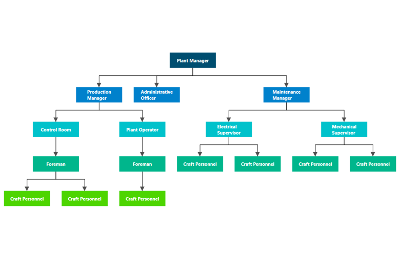 Build hierarchical trees using WPF Diagram control.