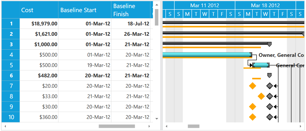 Baseline estimations in the WPF Gantt