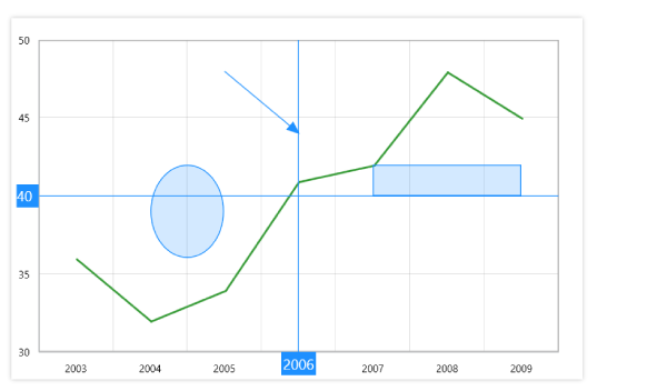 WPF chart control with annotation and its built-in shapes