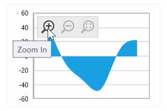 WPF chart control with zooming toolbar