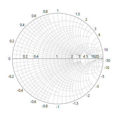 WPF Smith Chart with axis support.
