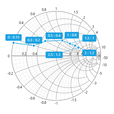 WPF Smith Chart with data labels.